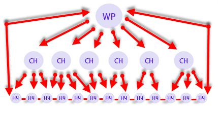 Схема правильной перелинковки